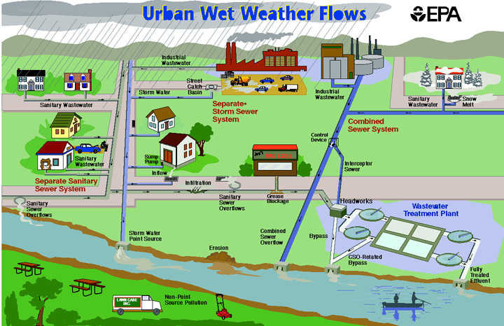 wet_weather_flow_graphic